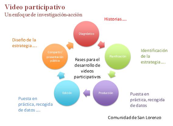 video participativo